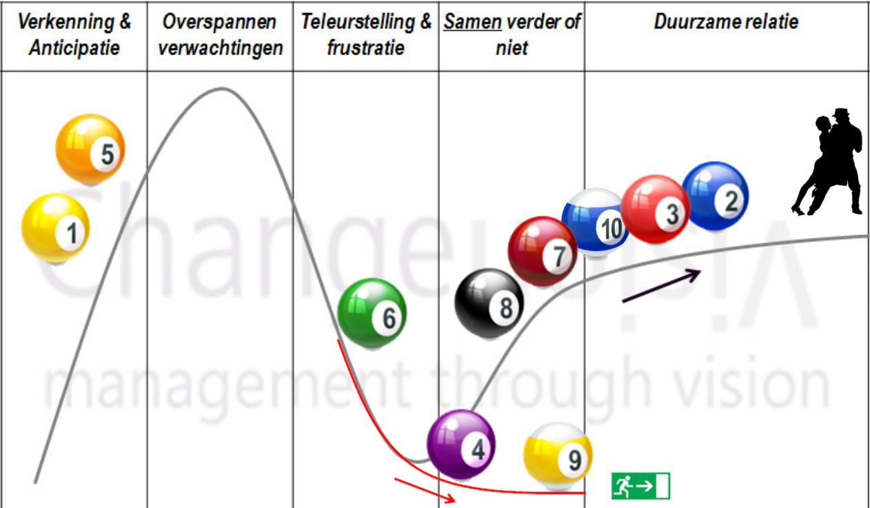 De relatie-curve met geanonimiseerde resultaten.